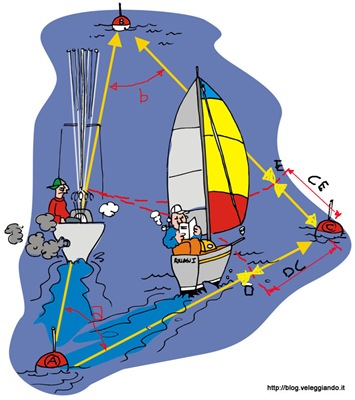 Rotta diretta vs. bordi