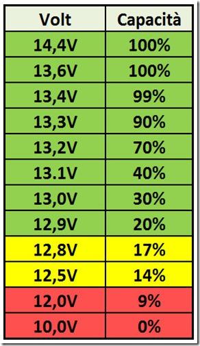 LiFePO4 SOC vs Voltage