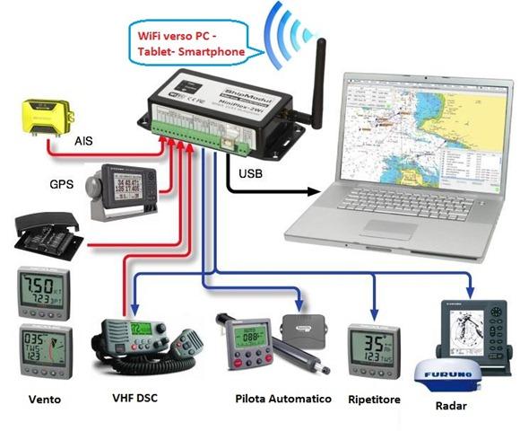 multiplexer NMEA WiFi